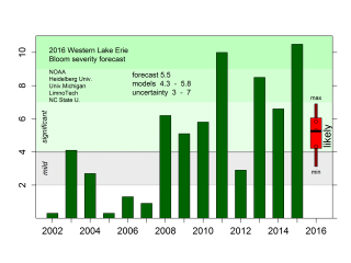 2016 Western Lake Erie Bloom severity forecast
