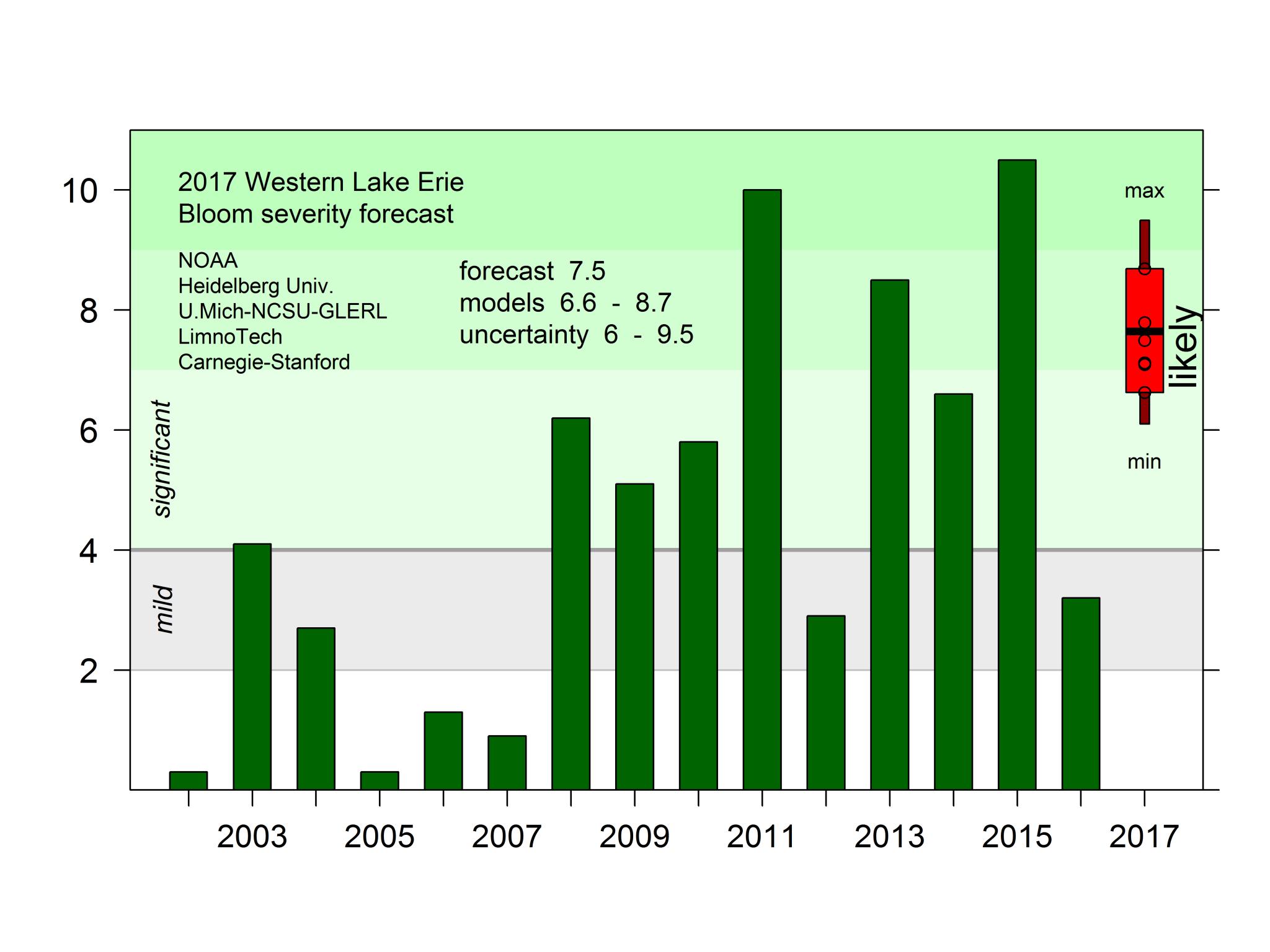 2017 western Lake Erie bloom severity forecast