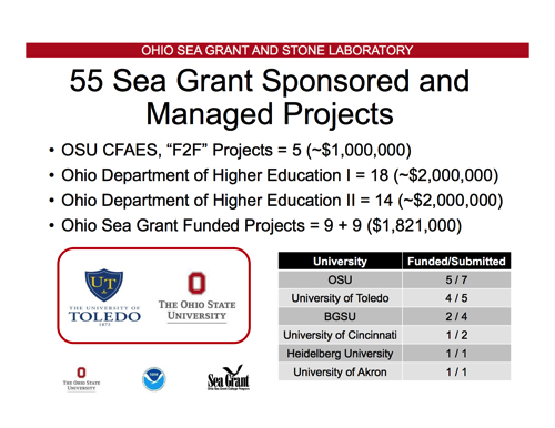 Update on Ohio Sea Grant managed research projects