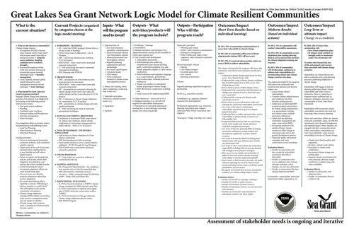 Great Lakes Sea Grant network logic model for climate resilient communities