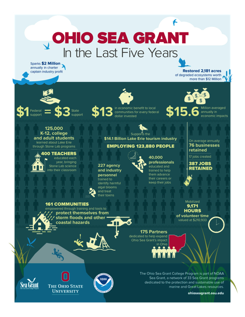 Ohio Sea Grant In the Last Five Years